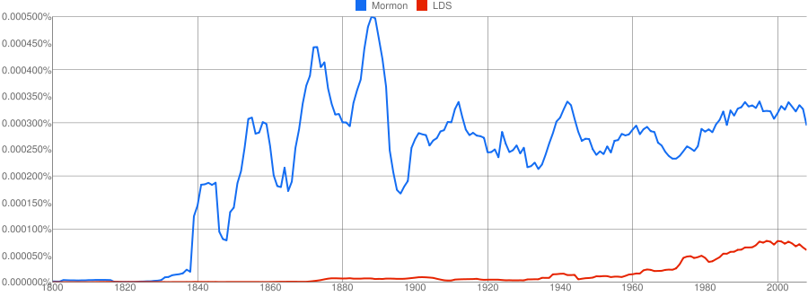 A chart showing the frequency of the term Mormon compared to the term LDS from 1800 to 2008